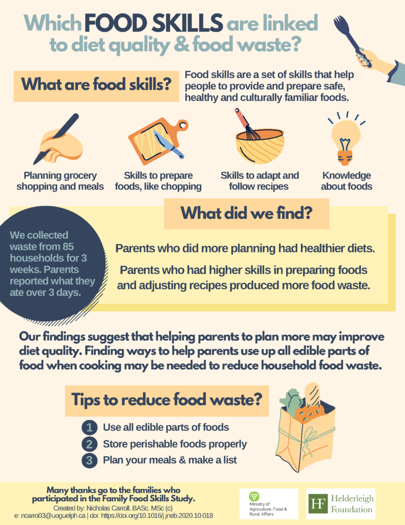 Infographic about food skills and food waste