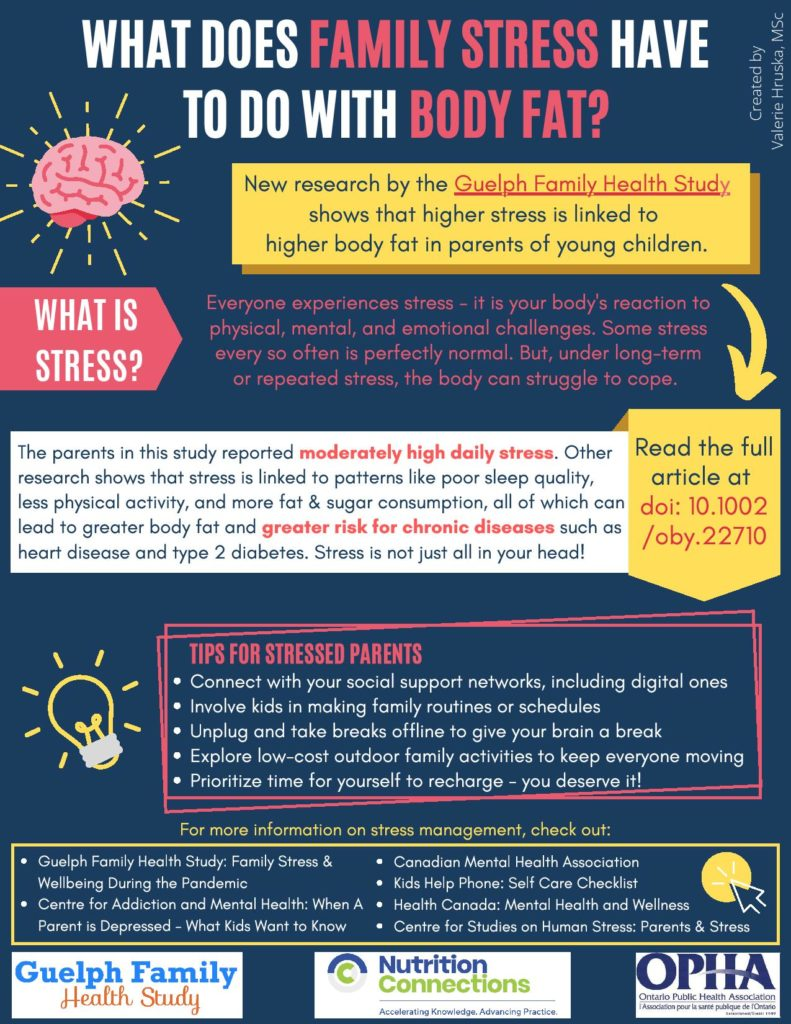 Stress and body fat
