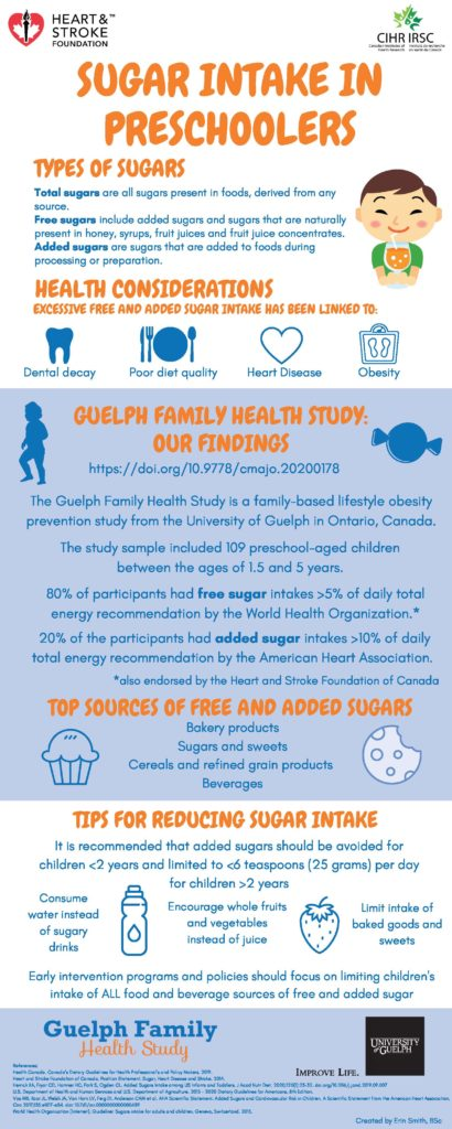 Infographic about sugar intake in preschoolers